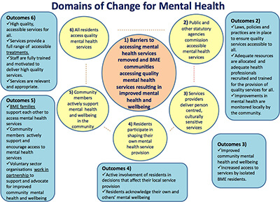 Diagram showing domains of change for mental health
