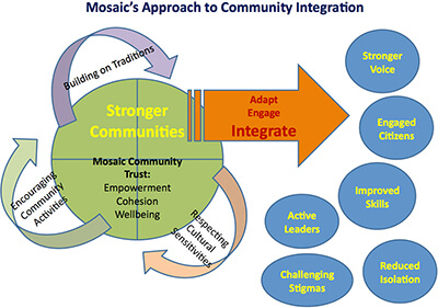 Diagram showing Mosaic's approach to community integration