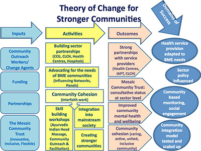 Diagram showing the theory of change for stronger communities